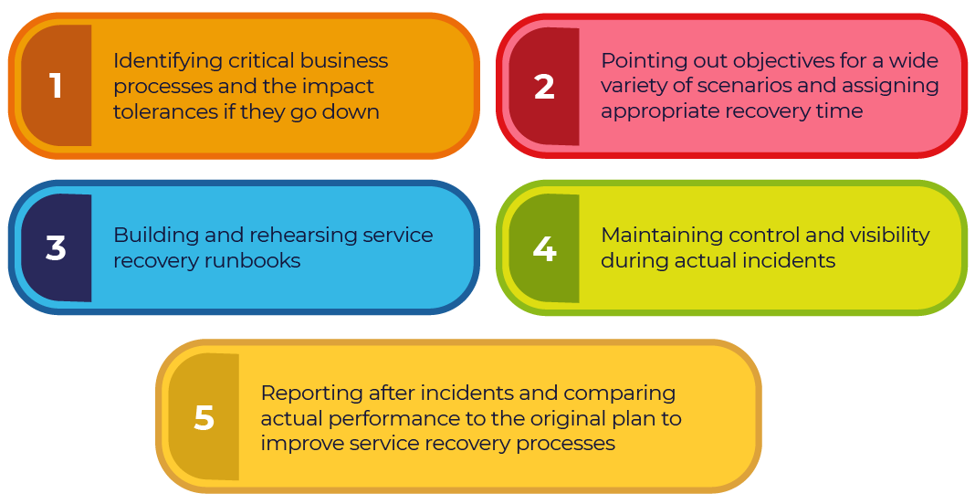 IT Service Recovery Steps