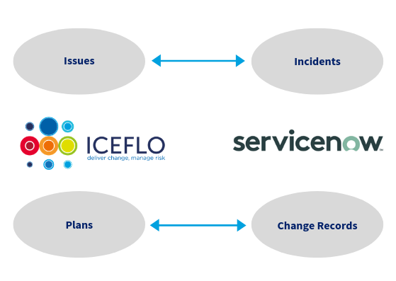 ICEFLO Certified Integration with ServiceNow